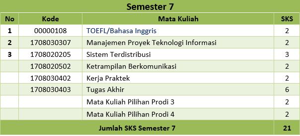 Semester 7